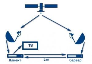 cardsharing-schema-e1326728876260